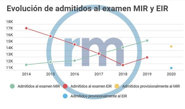 El examen MIR busca máximo de admitidos; el EIR apunta al fin de su repunte