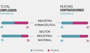 El farmacéutico es el sector con menos inequidad salarial en España