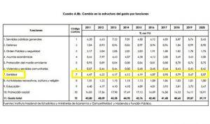 El gasto público en sanidad baja del 6% del PIB por primera vez en 10 años