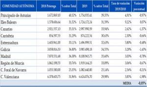 El gasto sanitario pierde peso en los presupuestos autonómicos de 2019