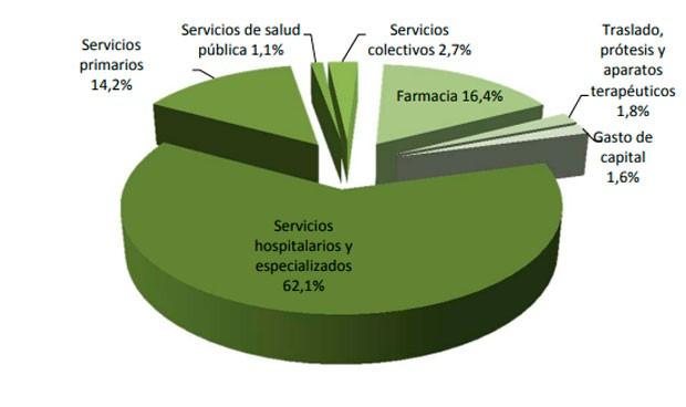 El gasto sanitario público en hospital crece 8 veces más que en Primaria