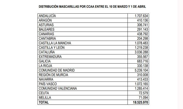 El Gobierno distribuye 18,5 millones de mascarillas entre las comunidades