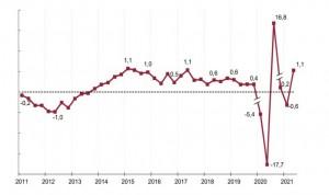 El INE constata un repunte de 1,4 puntos de la economía sanitaria española