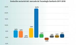 El mercado de tecnología sanitaria crece un 4,5%, hasta los 7.800 millones