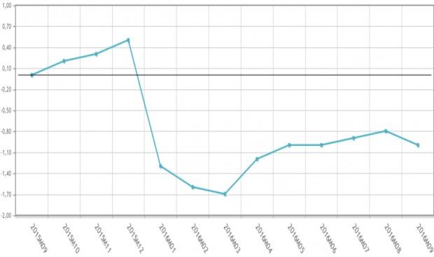 El mercado farmacéutico crece pero el precio de los medicamentos cae