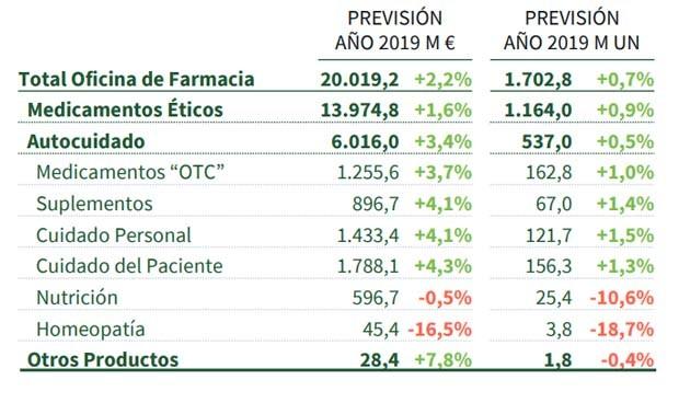 El mercado farmacéutico español facturará 20.019 millones al cierre de 2019