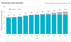 El mercado farmacéutico europeo crecerá un 21% hasta 2022