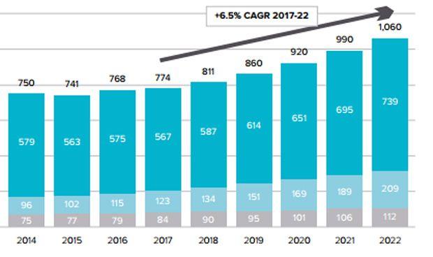 El mercado farmacéutico mundial crecerá un 37% en cinco años