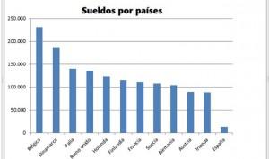 ¿Cuánto cobra un MIR español? cuatro veces menos que un belga