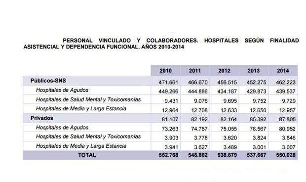 El Ministerio publica balance del SNS 2010-14: menos personal, menos gasto