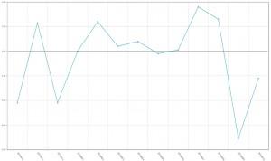 El negocio de los laboratorios encadena septiembre y octubre con caídas