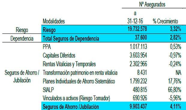 El número de asegurados en dependencia aumenta un 3% y alcanza los 37.600