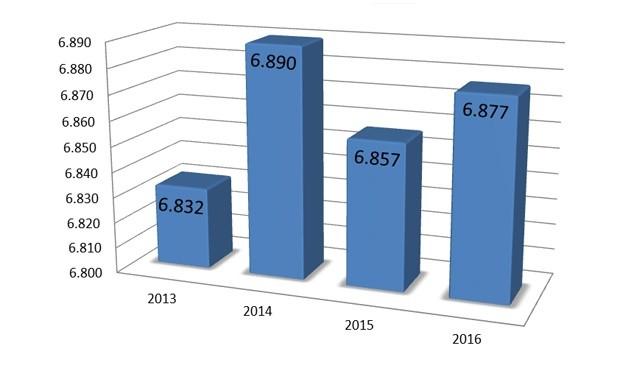 El númerus clausus vuelve a crecer: 6.877 plazas ofertadas en 2016