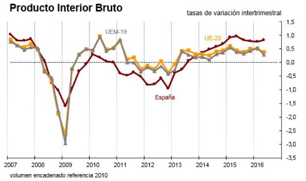El PIB sanitario crece un 0,3% en el último trimestre