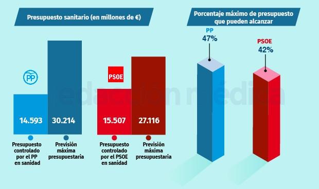 El PP controlará el 47% del gasto sanitario si saca sus pactos; PSOE el 42%