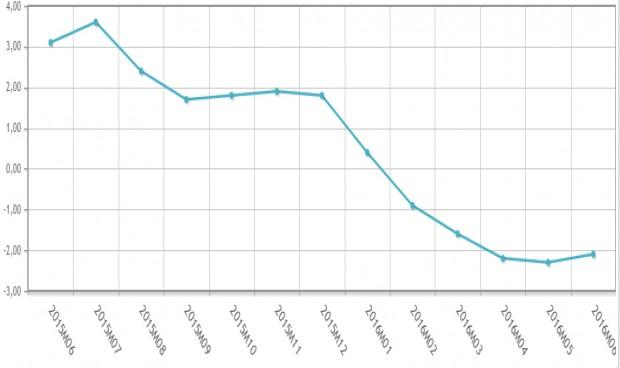 El precio de las exportaciones de fármacos encadena cinco meses de caída