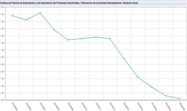 El precio de las exportaciones de medicamentos, cuesta abajo y sin freno