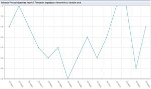 El precio industrial del medicamento encadena 26 meses de crecimiento