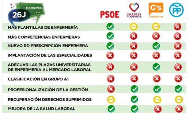 El programa del PSOE se lleva la mejor 'nota' de los enfermeros