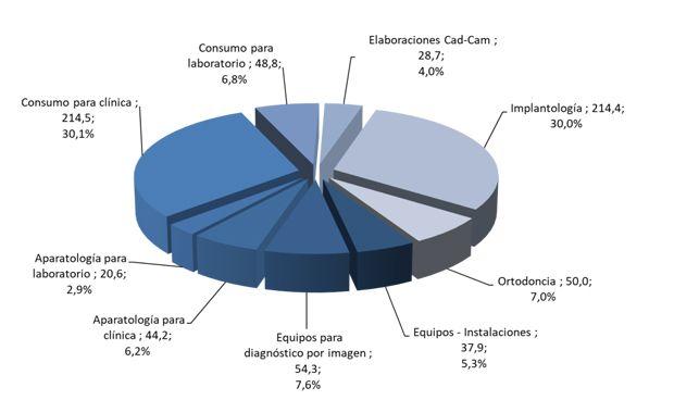 El sector dental amplía un 8% su valor de mercado y supera los 710 millones
