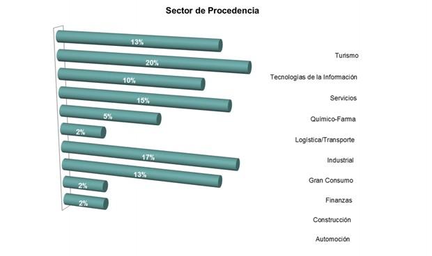 El sector farmacéutico es el que más profesionales recolocados emplea