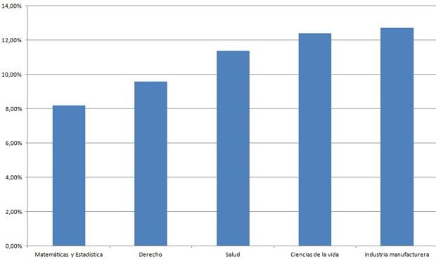 El sector salud  tiene la tercera tasa de paro más baja