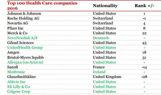 El sector sanitario pierde peso entre los 'VIP' de la bolsa