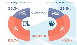 El seguro colectivo de salud gana peso: crece un 5% en primas y asegurados