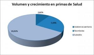 El seguro de Salud aumenta sus ingresos 176 millones de euros