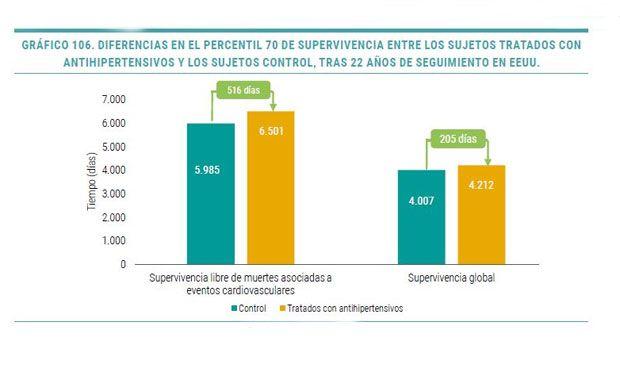 El SNS ahorra un 200% por cada euro invertido en fármacos antihipertensivos