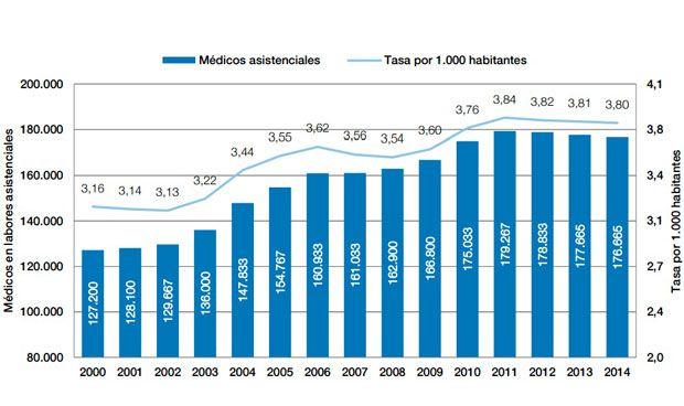 El SNS pierde 4.600 enfermeros, 2.600 médicos y suma 11.000 farmacéuticos