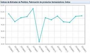 El volumen de pedidos a la industria farmacéutica cae un 3% en un año