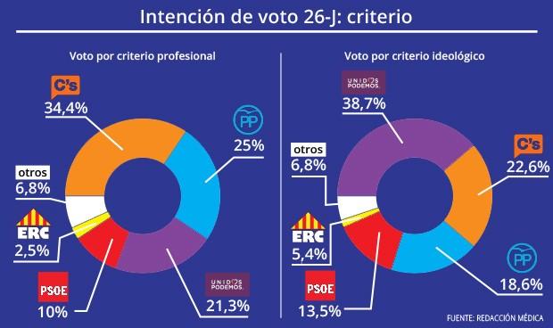 El voto profesional se decanta por C's y PP; el ideológico, por Podemos