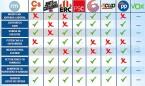 Elecciones Cataluña: la sanidad de Illa vs. el proyecto independentista