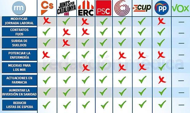 Elecciones en Cataluña: las propuestas de todos los partidos para sanidad