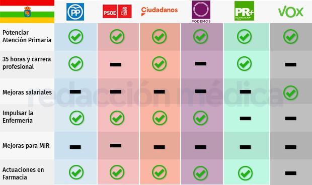 Elecciones en La Rioja: el reto de las plazas médicas de difícil cobertura
