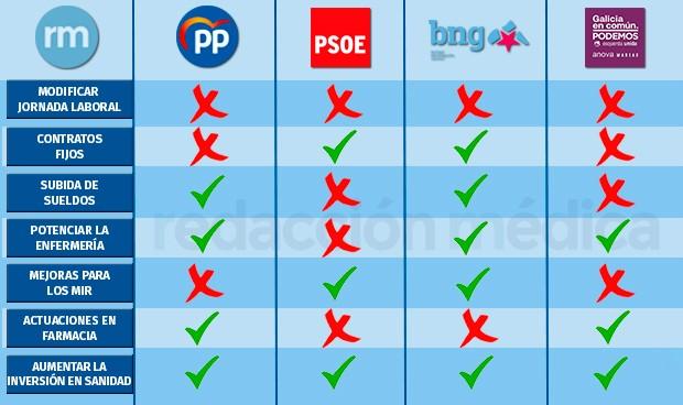 Elecciones en Galicia: las propuestas de todos los partidos para sanidad
