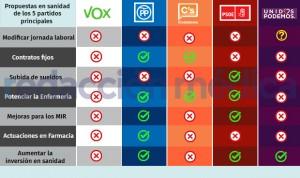 Elecciones generales: la sanidad de PSOE, PP, UP, Cs y Vox, punto por punto