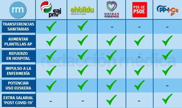 Elecciones en País Vasco: ¿cómo es la política sanitaria de cada partido?