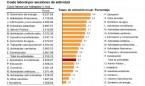 Empleo sanitario: la contratación se abarata 300 euros en tres meses