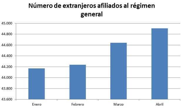 Cinco CCAA no llegan al 3% de extranjeros en sus plantillas sanitarias
