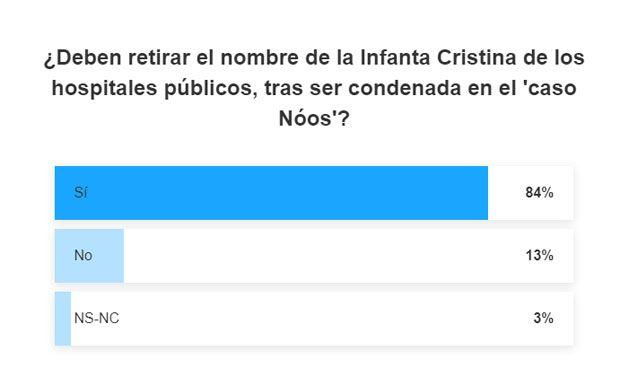 Encuesta: 80% a favor de quitar el nombre Infanta Cristina a dos hospitales