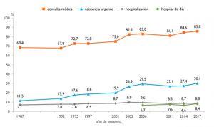 Encuesta de Salud 2017: máximo histórico de consultas y visitas a urgencias
