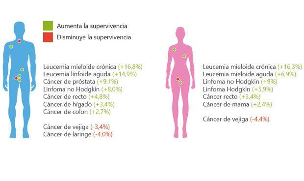 Esófago y páncreas son los tumores con la tasa más baja de supervivencia