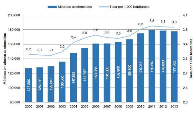España, noveno país de Europa en médicos y cuarto por la cola en enfermeras