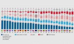 España, 9º país europeo que más confía en las vacunas Covid