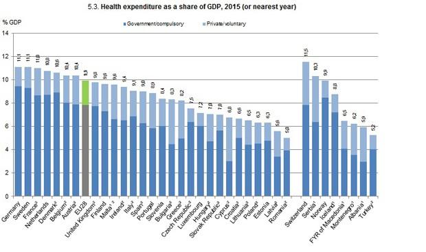 España, a 3.500 euros de la élite europea en gasto sanitario por habitante