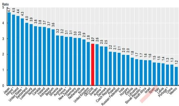 España, a la cola mundial en número de enfermeros por cada médico