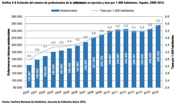 España alcanza su récord en enfermeras, pero pierde 1.000 médicos en un año