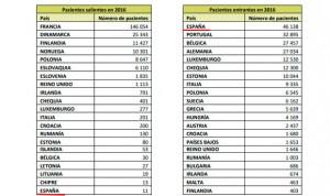 España atiende a 46.138 pacientes europeos; la UE a 11 españoles